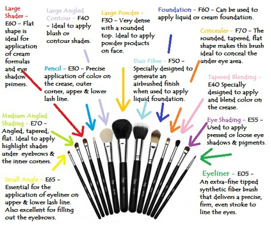 Eye makeup brushes and their uses